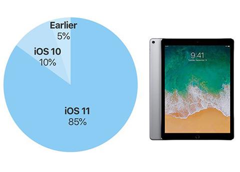 iOS12发布在即 iOS11的安装率已达到85%