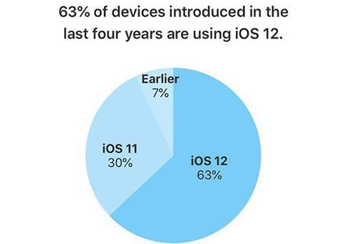 苹果官方数据:iOS 12的安装率已达到60%