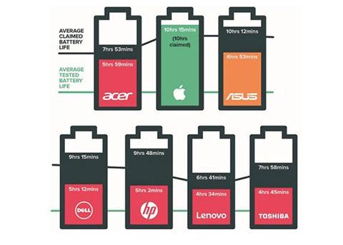 测试机构: MBP电池续航给力 超出苹果宣传
