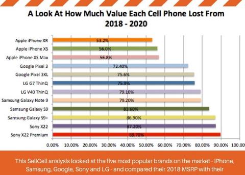 2018-2020手机保值率排行榜:iPhone依然远高于Android阵营