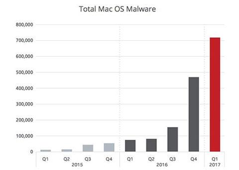 Mac恶意软件持续增长?也无需过分担心