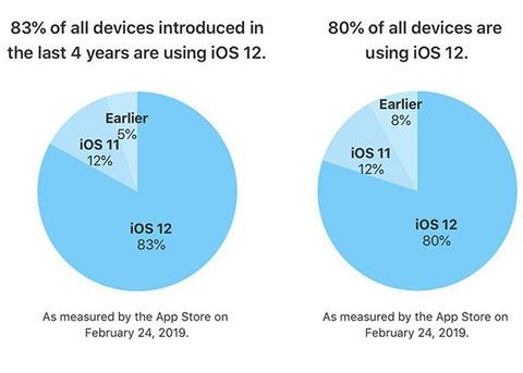 苹果:八成活跃设备已经安装了iOS 12系统