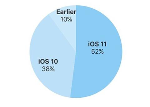 iOS11安装率已达52% 你已经升级iOS11了么