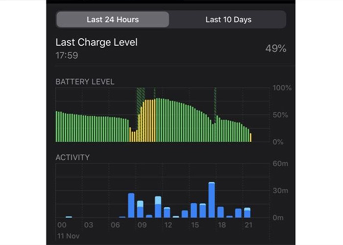 iOS 13.2.2修复杀后台问题:却带来了续航噩梦