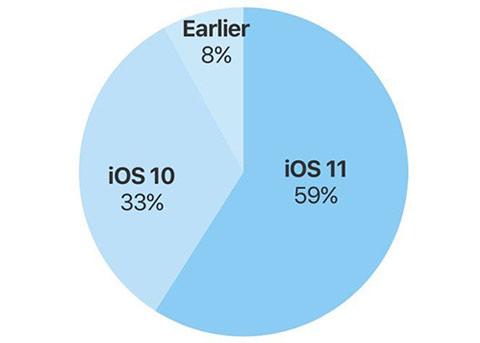 iOS11采用率已达到59% 你已经更新iOS11了吗?