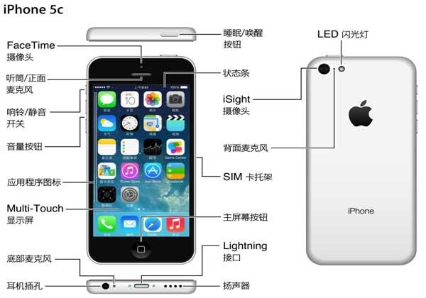 二,屏幕顶部状态栏中的图标提供有关iphone的信息
