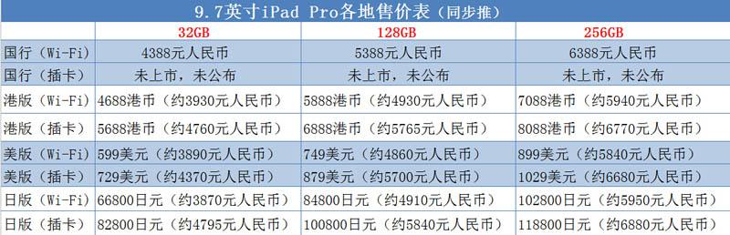 9.7寸iPad Pro多少钱?国行价格公布