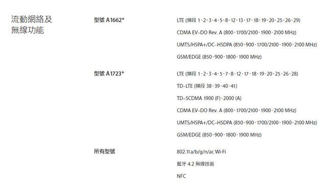 iPhone SE港版价格如何?港版iPhone 支持全网通吗?