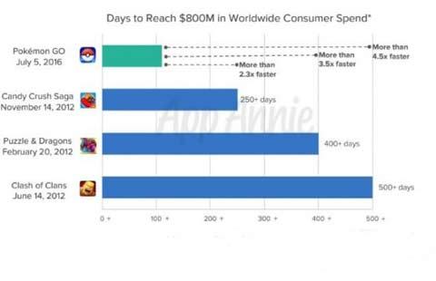 成绩单出炉!《精灵宝可梦GO》2016年总营收9.5亿美元