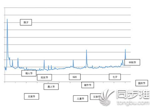 微信晒单红包大数据:80后最多 广东最壕