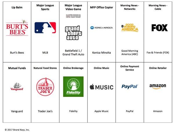 手机/平板用户忠诚度哪家高?苹果成大赢家