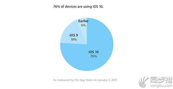 iOS10升级率已攀升至76% 你升级iOS10了吗?