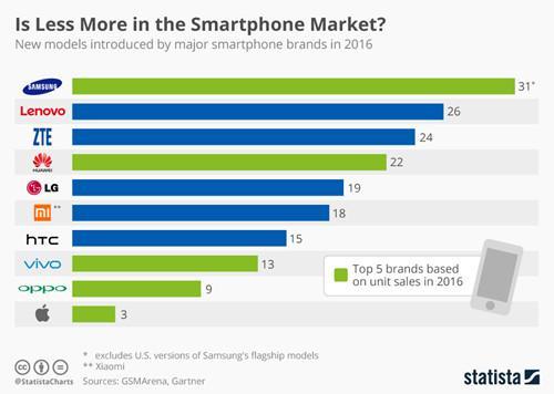 苹果的奇迹:发布机型最少 利润却是最高