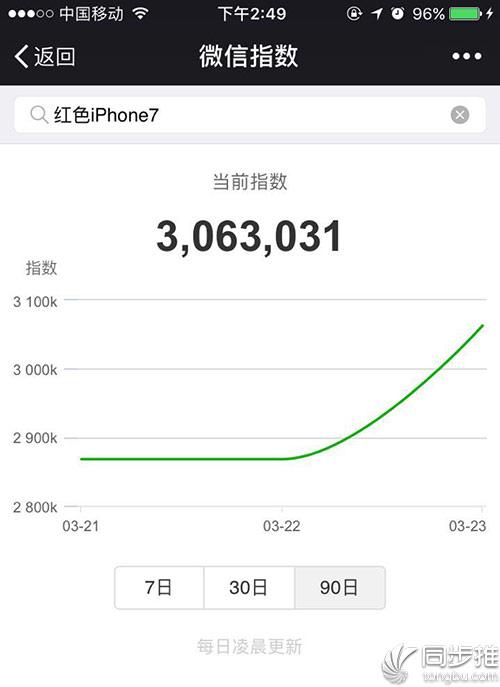 红色iPhone7到底有多火?微信指数告诉你