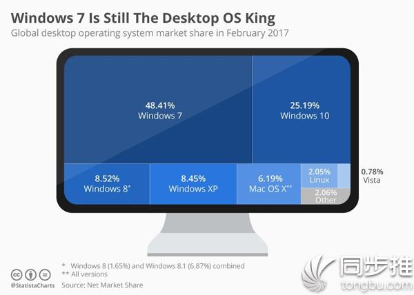 全球桌面操作系统市场份额:Mac占6.19%