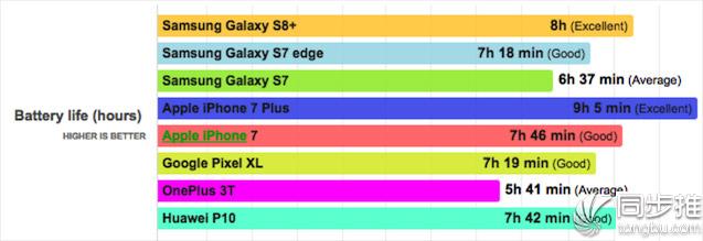 三星S8+续航给力?iPhone 7 Plus实力碾压