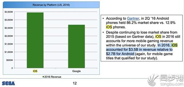 iOS依旧强势:占据手机游戏市场大部分收入