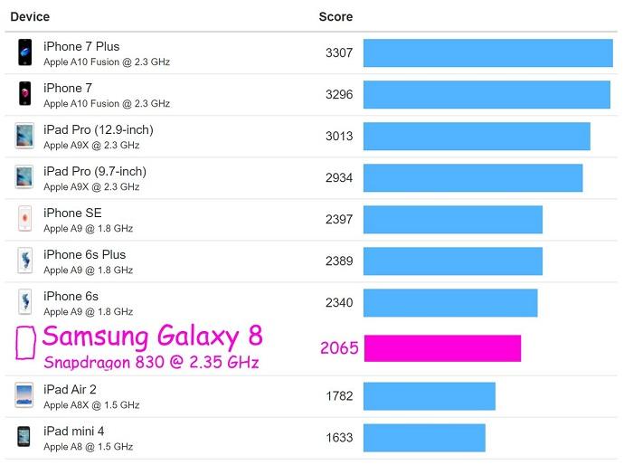 跑分一对比:iPhone7比美版三星Galaxy S8高出一截