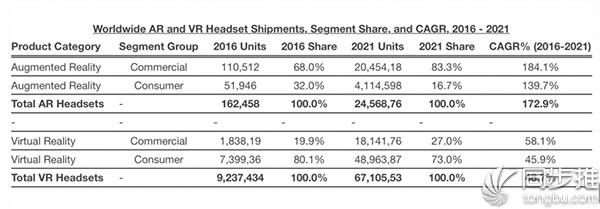 苹果ARKit和iMac升级将推动AR/VR发展