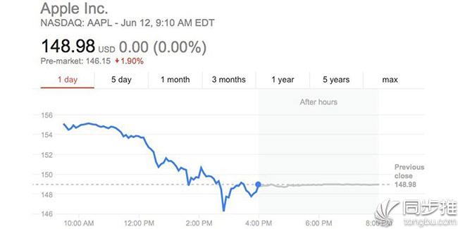 苹果公司股价继续下跌 或与iPhone8有关