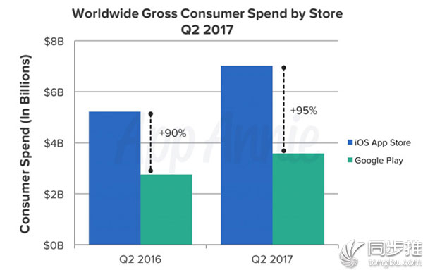 App Store 赚钱能力太强 与谷歌Play差距越来越大