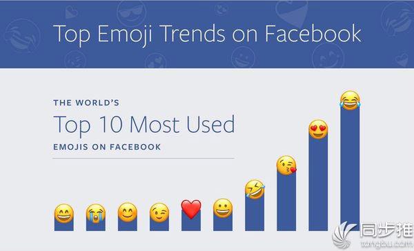 """Facebook发布Emoji表情排行榜:""""笑哭""""荣登榜首"""