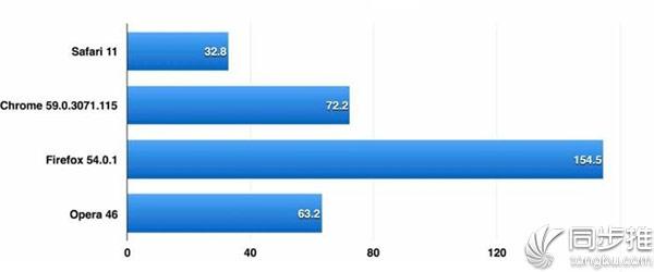 测试表明:Safari将成最快桌面浏览器