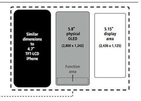 iPhone X屏幕尺寸是多少?iPhone X屏占比如何?