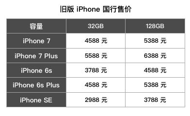 iPhone8下午开抢 你可能需要这份新iPhone购买指南
