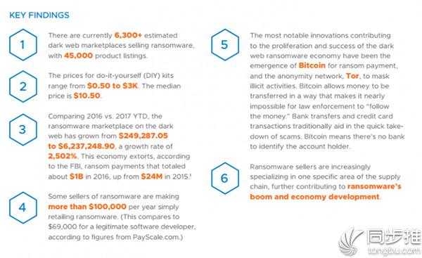 研究发现:勒索软件市场正在呈爆炸式增长