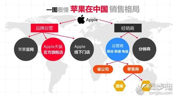 如何最快入手iPhone X 这几种方式你要知晓