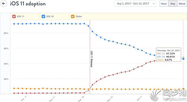 iOS11安装率超过iOS1O:已达47%