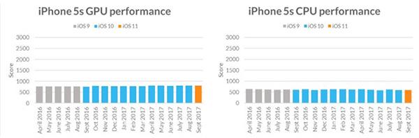 真相:苹果一直为旧设备适应新iOS而努力