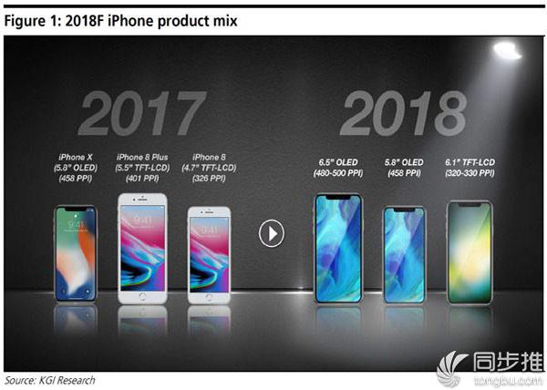 郭老师:明年新增6.5英寸iPhone X Plus和6.1英寸LCD机型