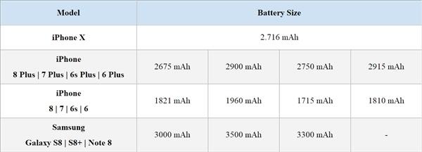 iPhone X续航怎么样?iPhone X充电快么?