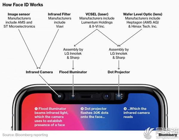 2019年iPhone或将后置3D传感器系统