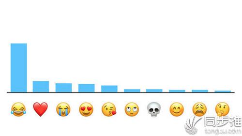 苹果公布最受欢迎十大表情 你最常用的是哪个?