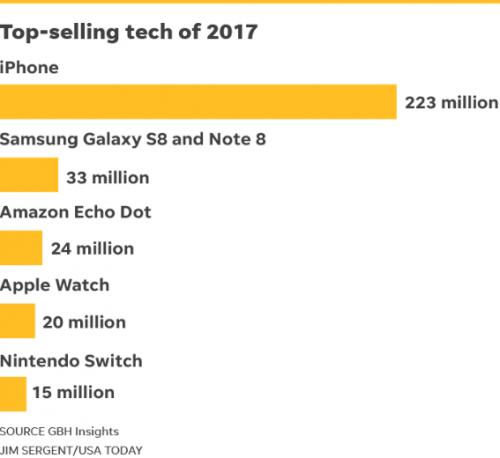 iPhone蝉联年度最畅销科技产品 2017年总销量2.23亿部