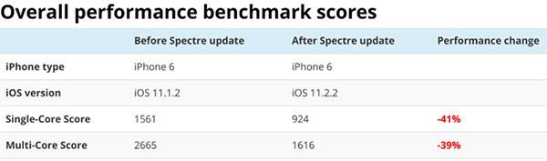 iOS11.2.2有惊吓:升级之后iPhone跑分下降了?!
