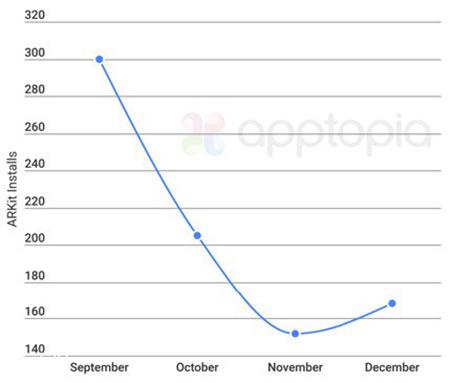 苹果发布iOS11后 开发者对ARKit兴趣大减
