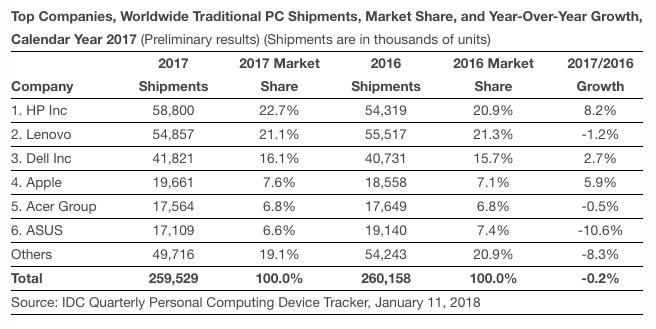 苹果成为全球第四大PC厂商 去年Mac销量2000 万