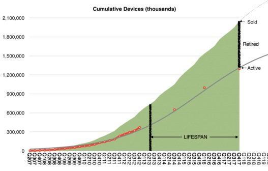 有分析师预计苹果设备平均使用寿命在4年以上