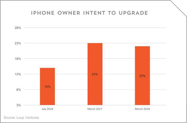 调查显示22%的用户会买新iPhone 未达预期