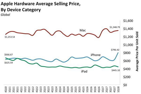 降价是不可能的 新iPhone X将超过1000美元