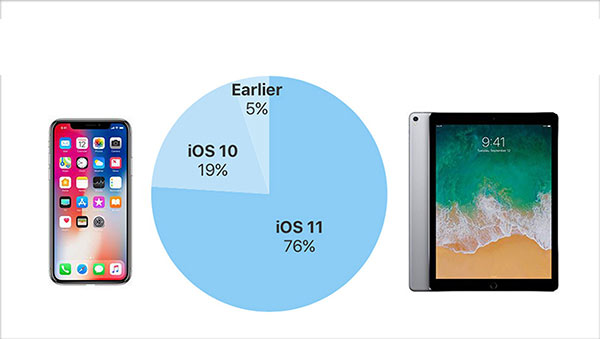 iOS11安装率已达76% 而Android 8仅4.6%