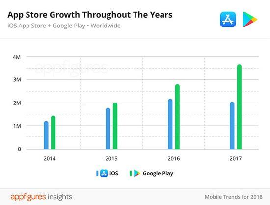 App Store应用数量首次下降 垃圾太多要清理