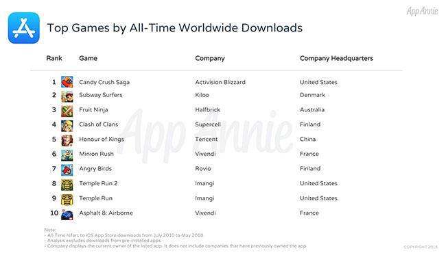 十周年!App Store最受欢迎的app全在这儿