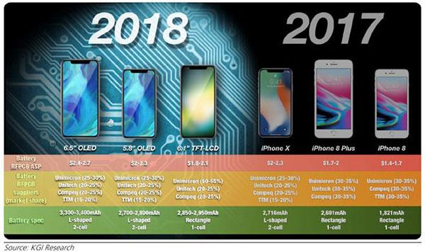 最全汇总:iPhone X Plus的传闻都在这儿了