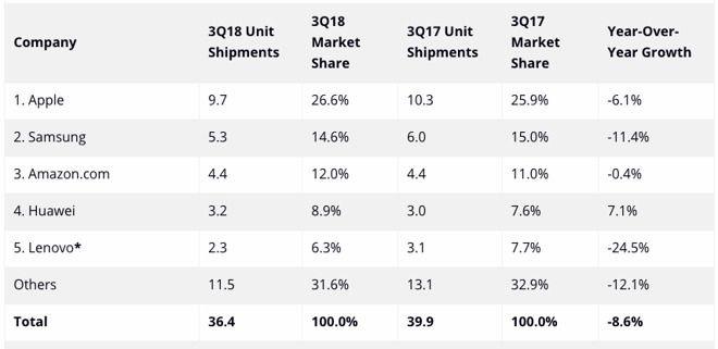 iPad销量下滑 但仍主导着平板电脑市场