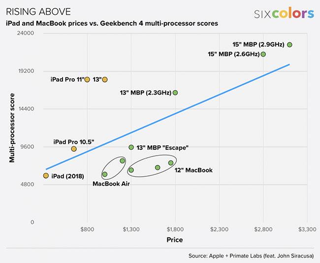 性能价值方面iPad Pro赢了Mac笔记本电脑